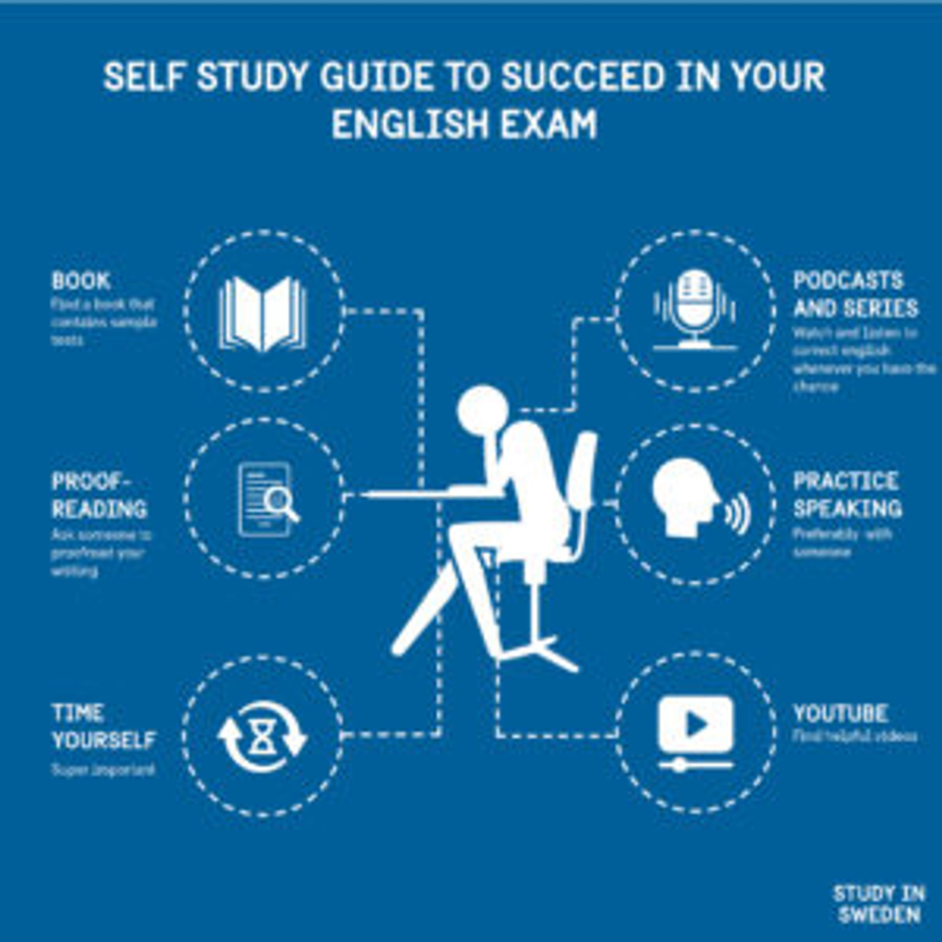 Self-study guide to succeed in your English exam.   Book: find a book that includes sample tests.  Proof-reading: ask someone to read your texts.  Time yourself.  Podcasts and series.  Practice speaking: practice with someone.  YouTube: find useful videos.