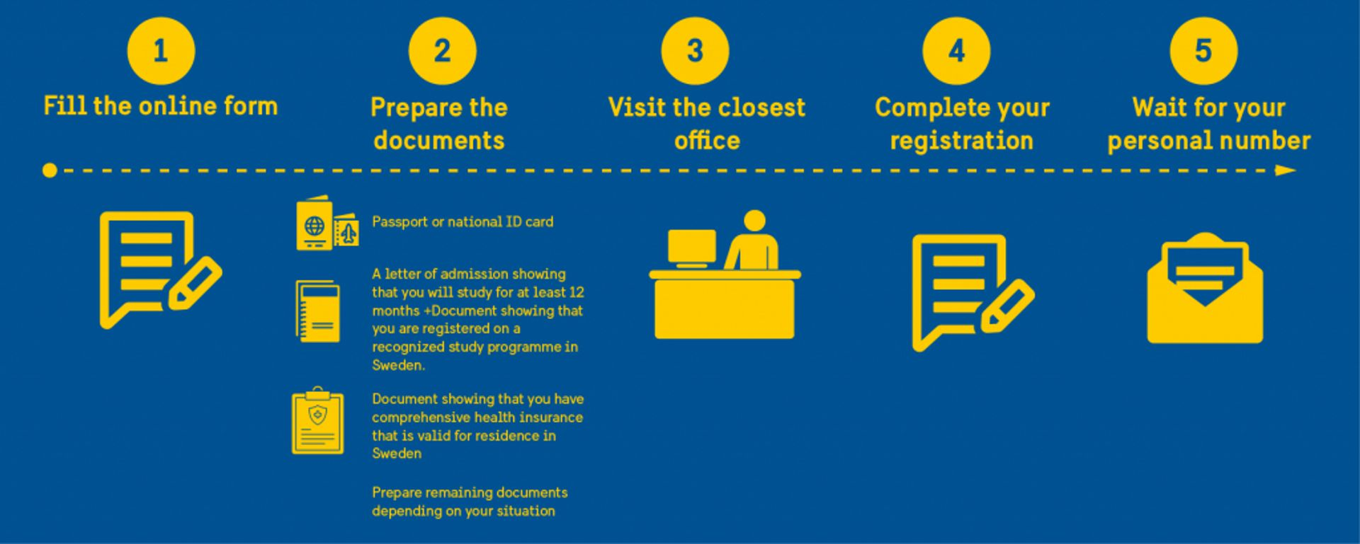 Diagram showing the steps to obtain the personal number. 1. fill the online form, 2. prepare the documents, 3. visit the closest office, 4. complete your registration, 5. wait for your personal number